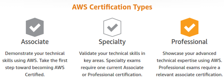 aws-certifications-type