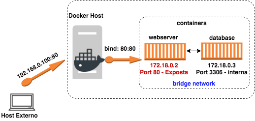 docker-bridge-network (1)